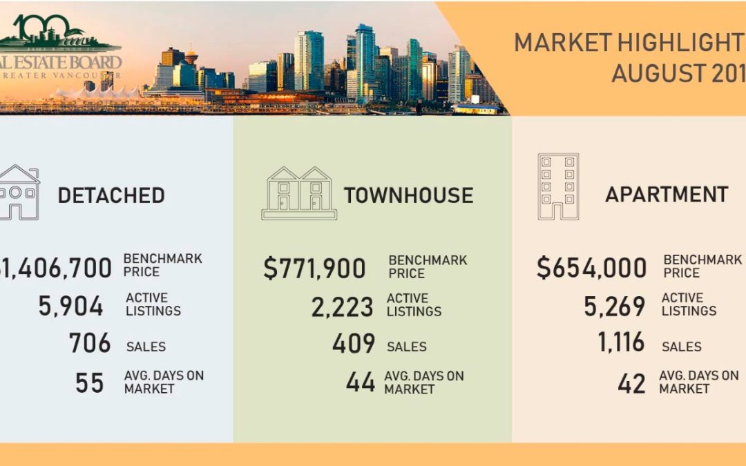 Greater Vancouver Real Estate Market Update Aug 2019 including Burnaby