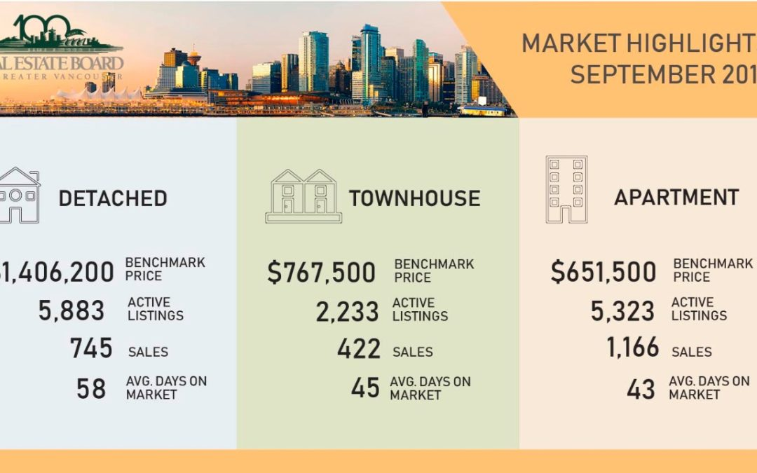 Greater Vancouver Real Estate Market Update Sep 2019 including Burnaby
